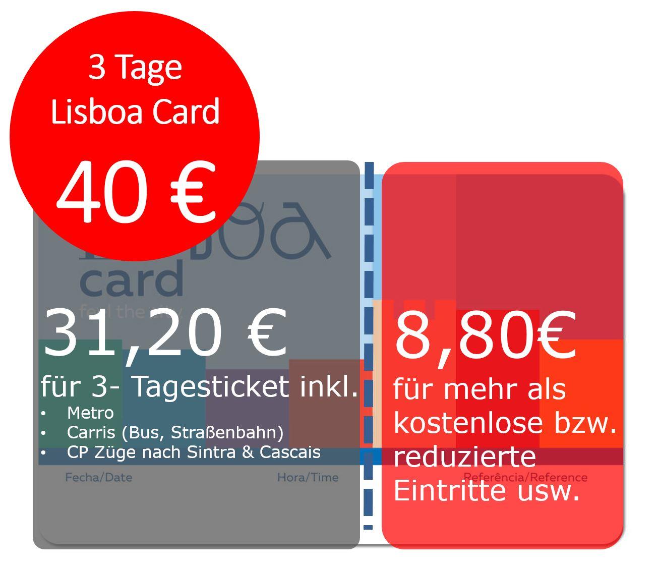 Lisboa Card Test